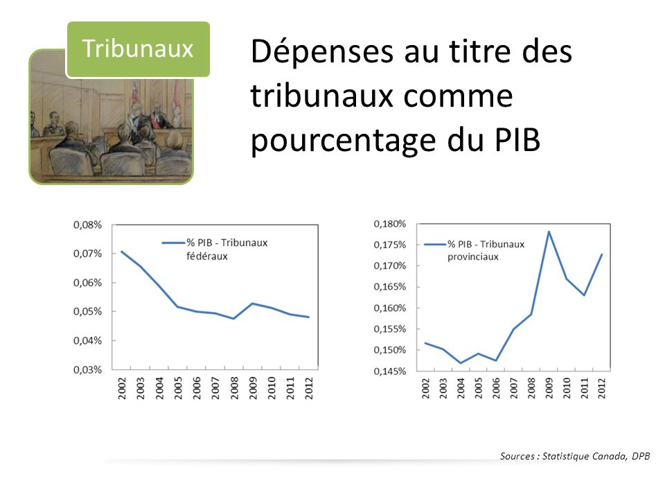 Sources : Statistique Canada, DPB Tribunaux Dépenses au titre des tribunaux comme pourcentage du PIB