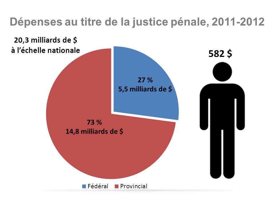 Dépenses au titre de la justice pénale, 2011-2012 20,3 milliards de $ à léchelle nationale