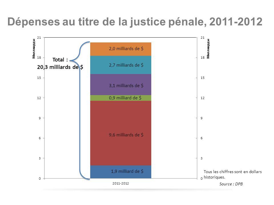 Sources : Statistique Canada, DPB Taux canadien des crimes déclarés par la police (1962-2011)