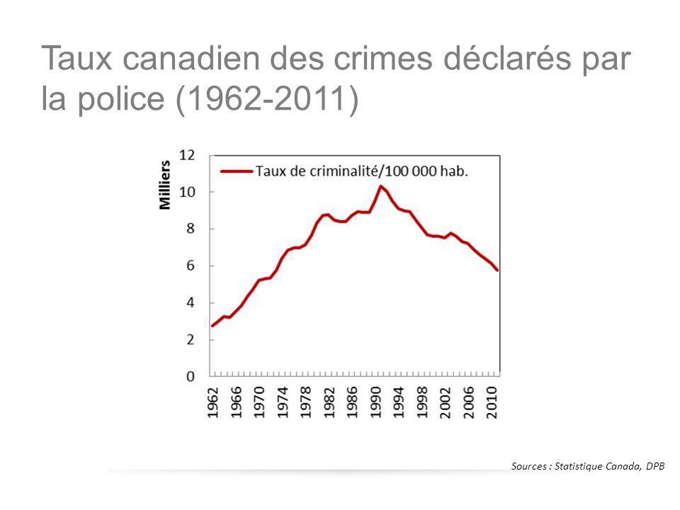 Source : DPB Dépenses réelles par habitant au titre du système pénale canadien en dollars de 2002