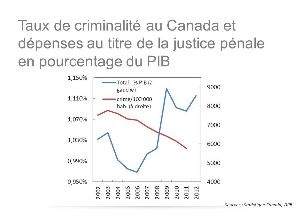 Sources : Statistique Canada, DPB Taux de criminalité au Canada et dépenses au titre de la justice pénale en pourcentage du PIB