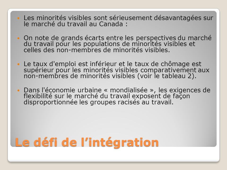 Le défi de lintégration Les minorités visibles sont sérieusement désavantagées sur le marché du travail au Canada : On note de grands écarts entre les perspectives du marché du travail pour les populations de minorités visibles et celles des non-membres de minorités visibles.