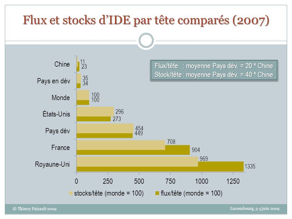 Flux et stocks dIDE par tête comparés (2007) Luxembourg, 3-5 juin 2009 © Thierry Pairault 2009 Flux/tête : moyenne Pays dév. = 20 * Chine Stock/tête :