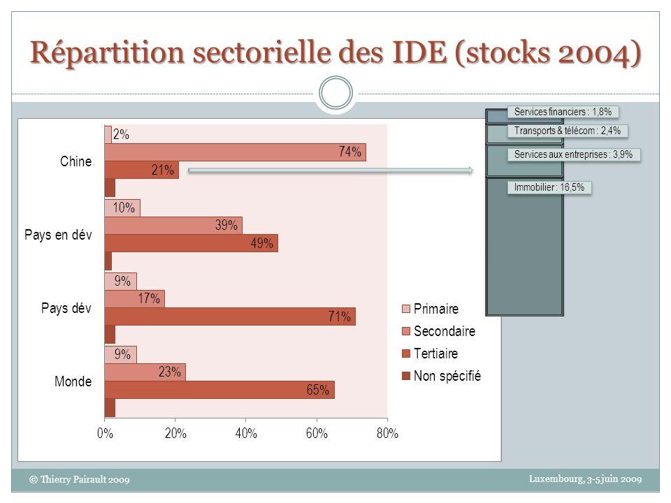 Répartition sectorielle des IDE (stocks 2004) Luxembourg, 3-5 juin 2009 © Thierry Pairault 2009 Immobilier : 16,5% Services aux entreprises : 3,9% Transports & télécom : 2,4% Services financiers : 1,8%