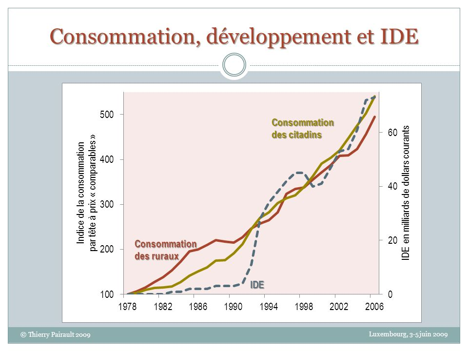 Consommation, développement et IDE Luxembourg, 3-5 juin 2009 © Thierry Pairault 2009