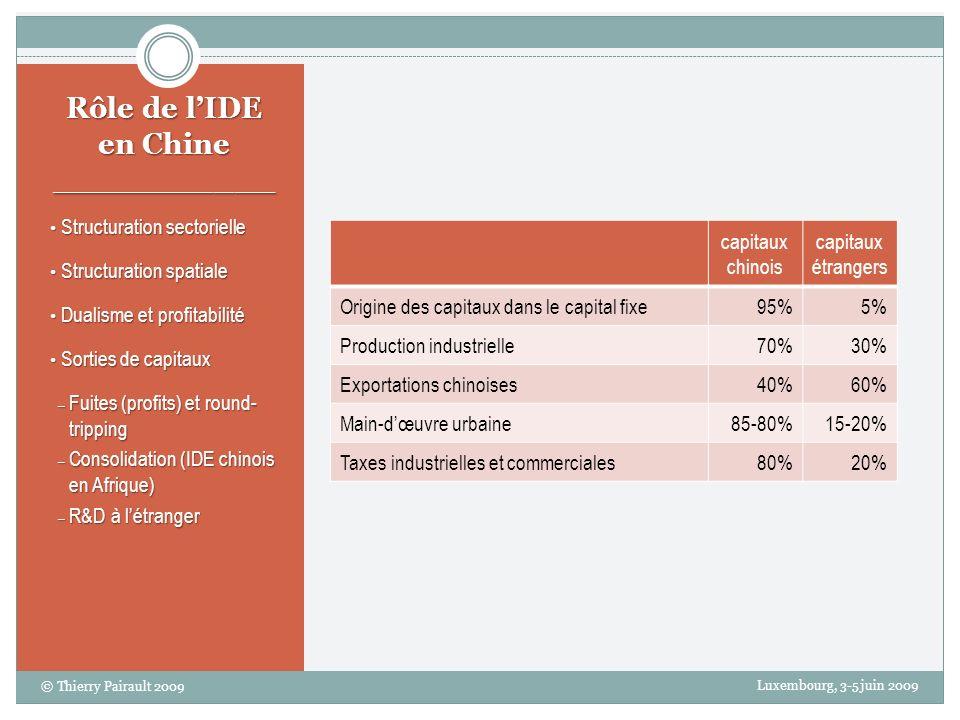 Rôle de lIDE en Chine ___________ Structuration sectorielle Structuration sectorielle Structuration spatiale Structuration spatiale Dualisme et profitabilité Dualisme et profitabilité Sorties de capitaux Sorties de capitaux – Fuites (profits) et round- tripping – Consolidation (IDE chinois en Afrique) – R&D à létranger capitaux chinois capitaux étrangers Origine des capitaux dans le capital fixe95%5% Production industrielle70%30% Exportations chinoises40%60% Main-dœuvre urbaine85-80%15-20% Taxes industrielles et commerciales80%20% Luxembourg, 3-5 juin 2009 © Thierry Pairault 2009