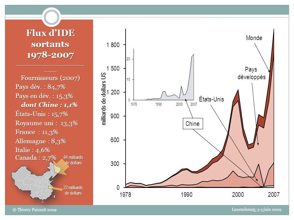 Monde Pays développés Chine États-Unis Flux dIDE sortants 1978-2007 ________________ ___ Fournisseurs (2007) Pays dév.