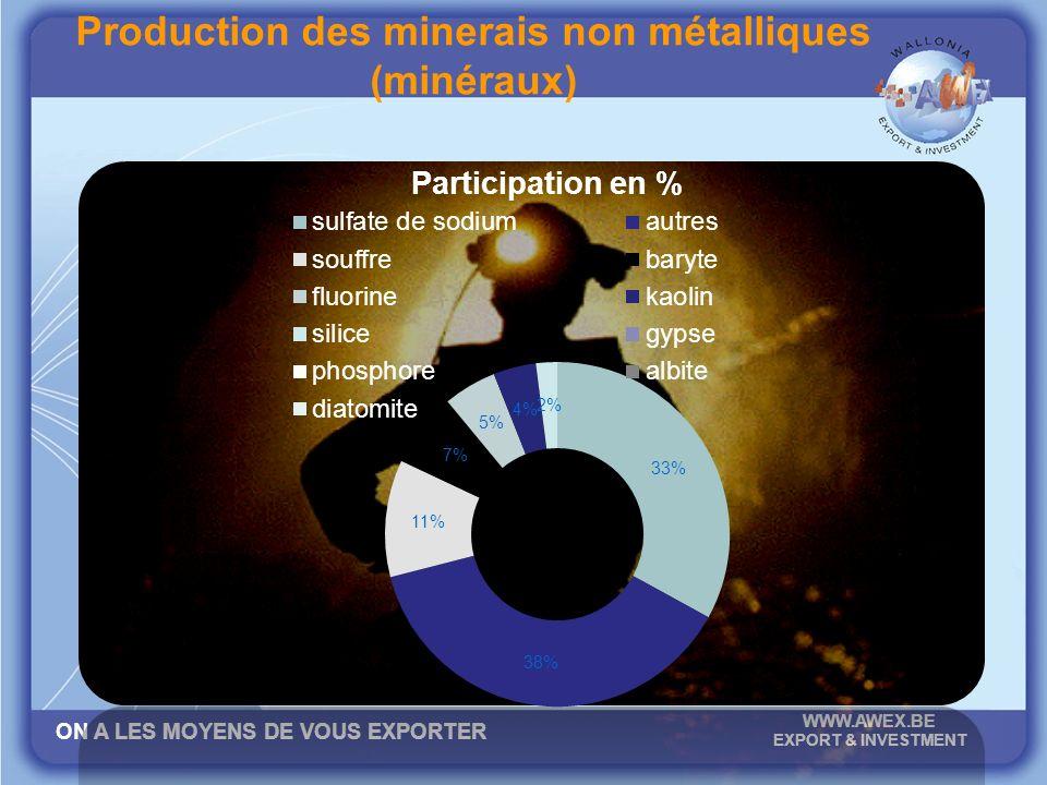ON A LES MOYENS DE VOUS EXPORTER WWW.AWEX.BE EXPORT & INVESTMENT Production des minerais non métalliques (minéraux)