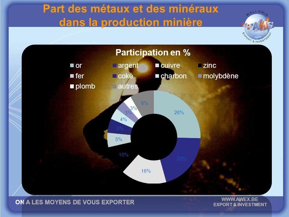 ON A LES MOYENS DE VOUS EXPORTER WWW.AWEX.BE EXPORT & INVESTMENT Part des métaux et des minéraux dans la production minière