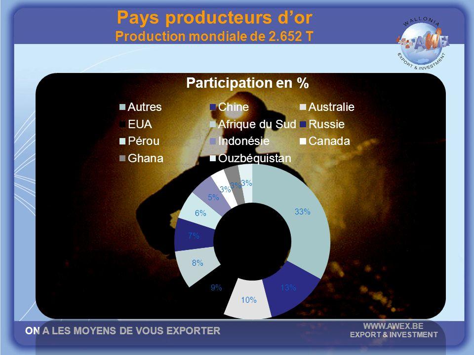 ON A LES MOYENS DE VOUS EXPORTER WWW.AWEX.BE EXPORT & INVESTMENT Pays producteurs dor Production mondiale de 2.652 T
