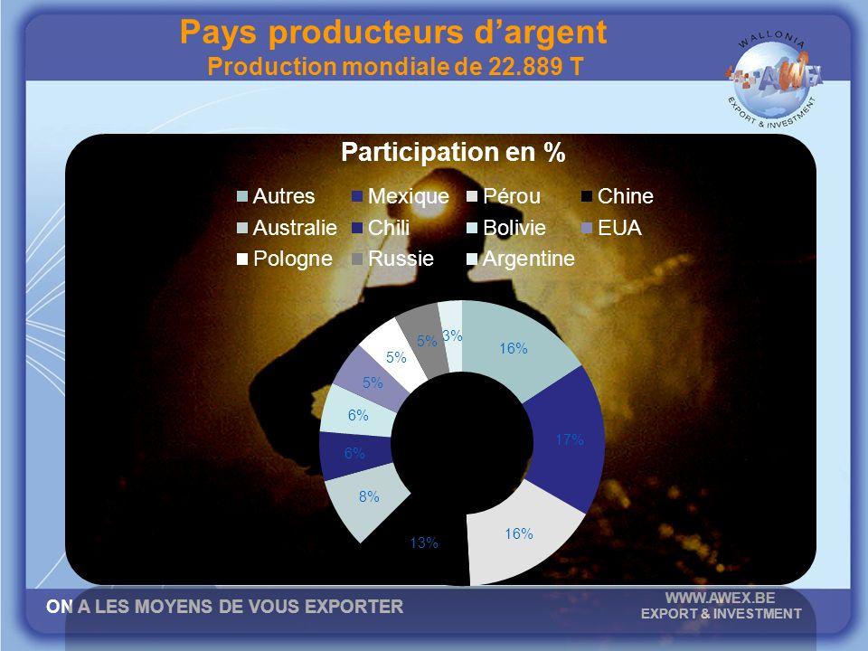 ON A LES MOYENS DE VOUS EXPORTER WWW.AWEX.BE EXPORT & INVESTMENT Pays producteurs dargent Production mondiale de 22.889 T