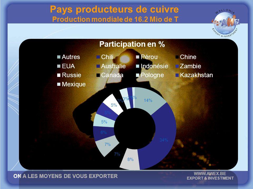 ON A LES MOYENS DE VOUS EXPORTER WWW.AWEX.BE EXPORT & INVESTMENT Pays producteurs de cuivre Production mondiale de 16.2 Mio de T
