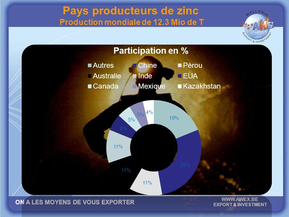 ON A LES MOYENS DE VOUS EXPORTER WWW.AWEX.BE EXPORT & INVESTMENT Pays producteurs de zinc Production mondiale de 12.3 Mio de T