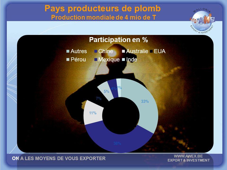 ON A LES MOYENS DE VOUS EXPORTER WWW.AWEX.BE EXPORT & INVESTMENT Pays producteurs de plomb Production mondiale de 4 mio de T