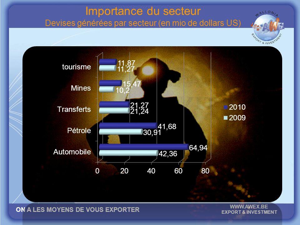 ON A LES MOYENS DE VOUS EXPORTER WWW.AWEX.BE EXPORT & INVESTMENT Importance du secteur Devises générées par secteur (en mio de dollars US)