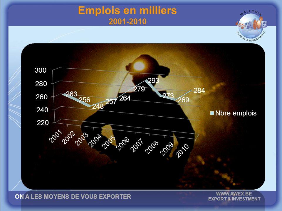 ON A LES MOYENS DE VOUS EXPORTER WWW.AWEX.BE EXPORT & INVESTMENT Emplois en milliers 2001-2010