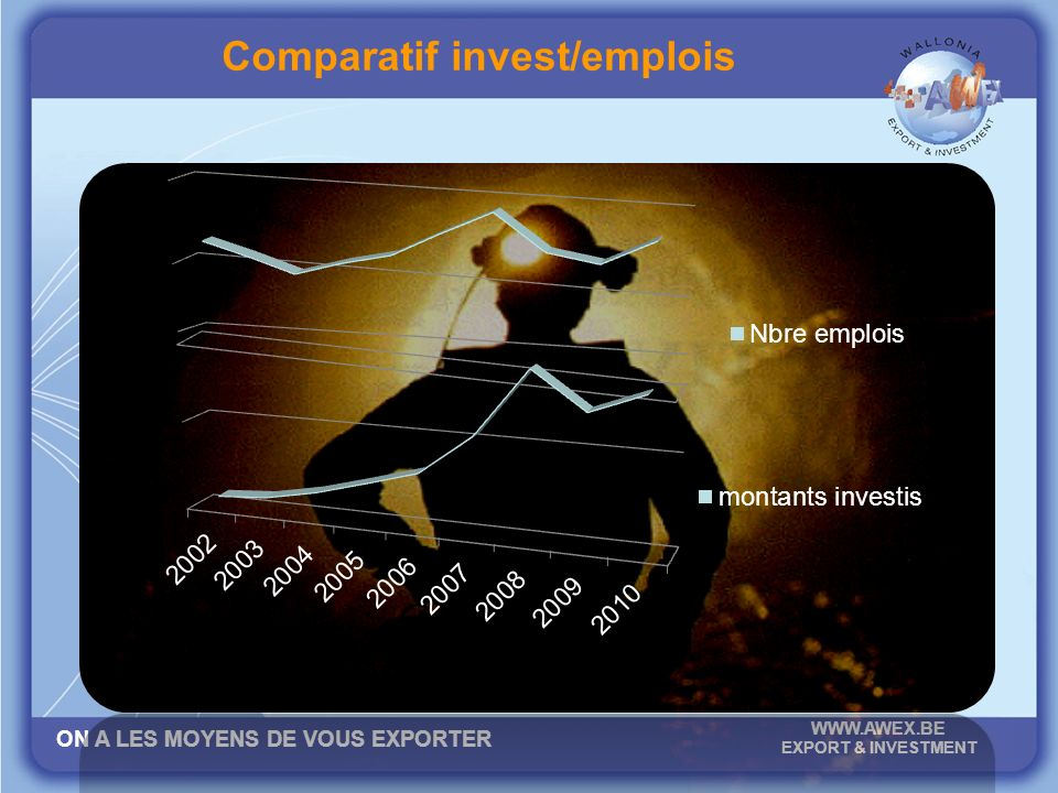 ON A LES MOYENS DE VOUS EXPORTER WWW.AWEX.BE EXPORT & INVESTMENT Comparatif invest/emplois