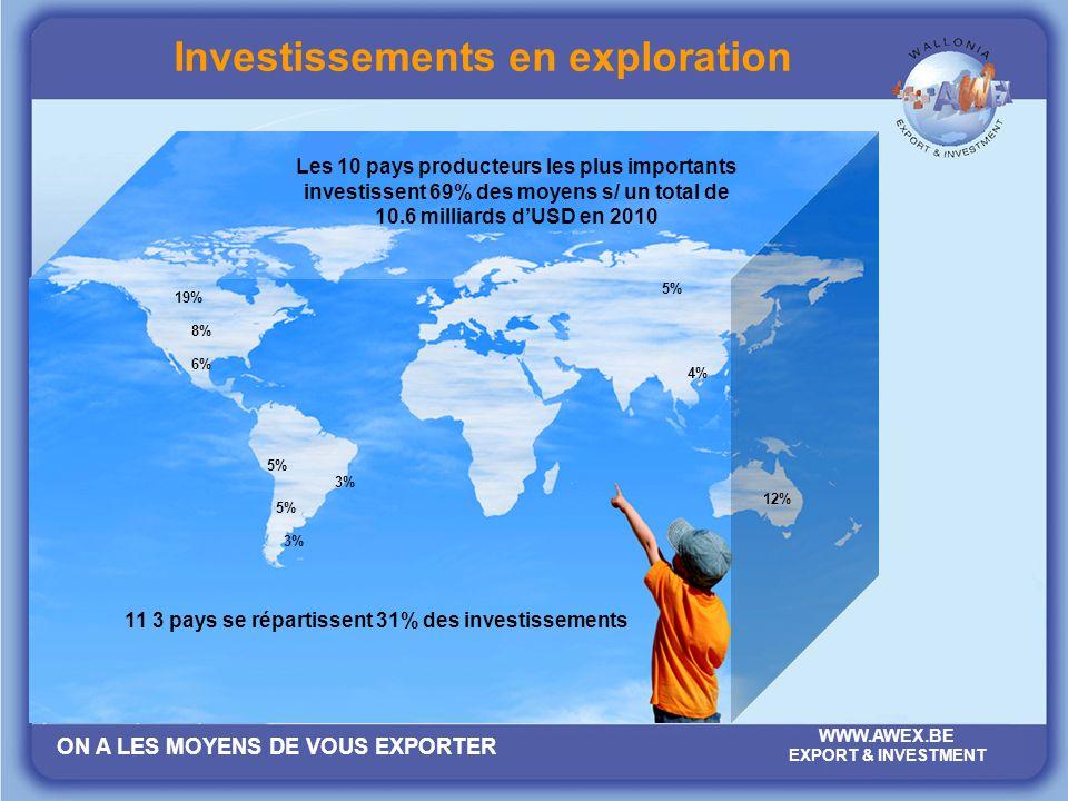 ON A LES MOYENS DE VOUS EXPORTER WWW.AWEX.BE EXPORT & INVESTMENT Investissements en exploration 19% 8% 6% 5% 3% 4% 5% 12% Les 10 pays producteurs les plus importants investissent 69% des moyens s/ un total de 10.6 milliards dUSD en 2010 11 3 pays se répartissent 31% des investissements