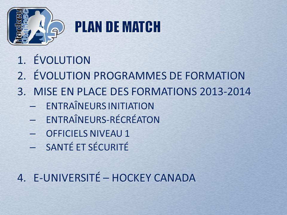 1.ÉVOLUTION 2.ÉVOLUTION PROGRAMMES DE FORMATION 3.MISE EN PLACE DES FORMATIONS 2013-2014 – ENTRAÎNEURS INITIATION – ENTRAÎNEURS-RÉCRÉATON – OFFICIELS NIVEAU 1 – SANTÉ ET SÉCURITÉ 4.E-UNIVERSITÉ – HOCKEY CANADA