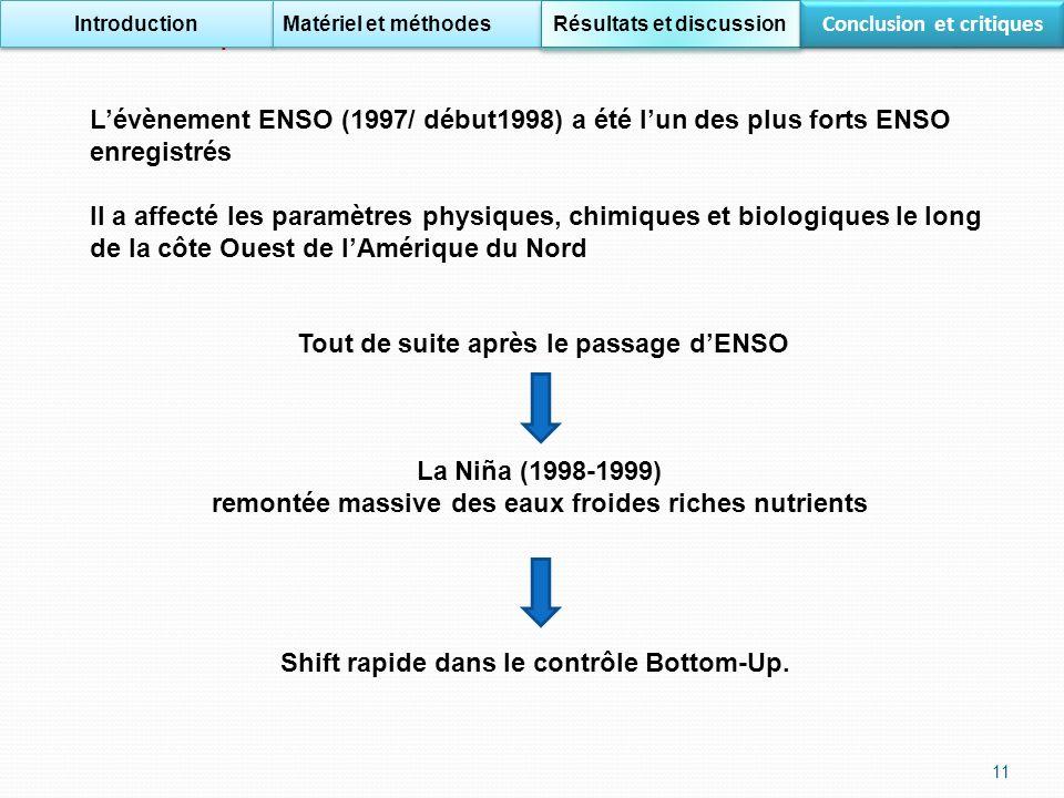 Résultats et interprétation Introduction Matériel et méthodes Résultats et discussion Conclusion et critiques Lévènement ENSO (1997/ début1998) a été lun des plus forts ENSO enregistrés Il a affecté les paramètres physiques, chimiques et biologiques le long de la côte Ouest de lAmérique du Nord Tout de suite après le passage dENSO La Niña (1998-1999) remontée massive des eaux froides riches nutrients Shift rapide dans le contrôle Bottom-Up.