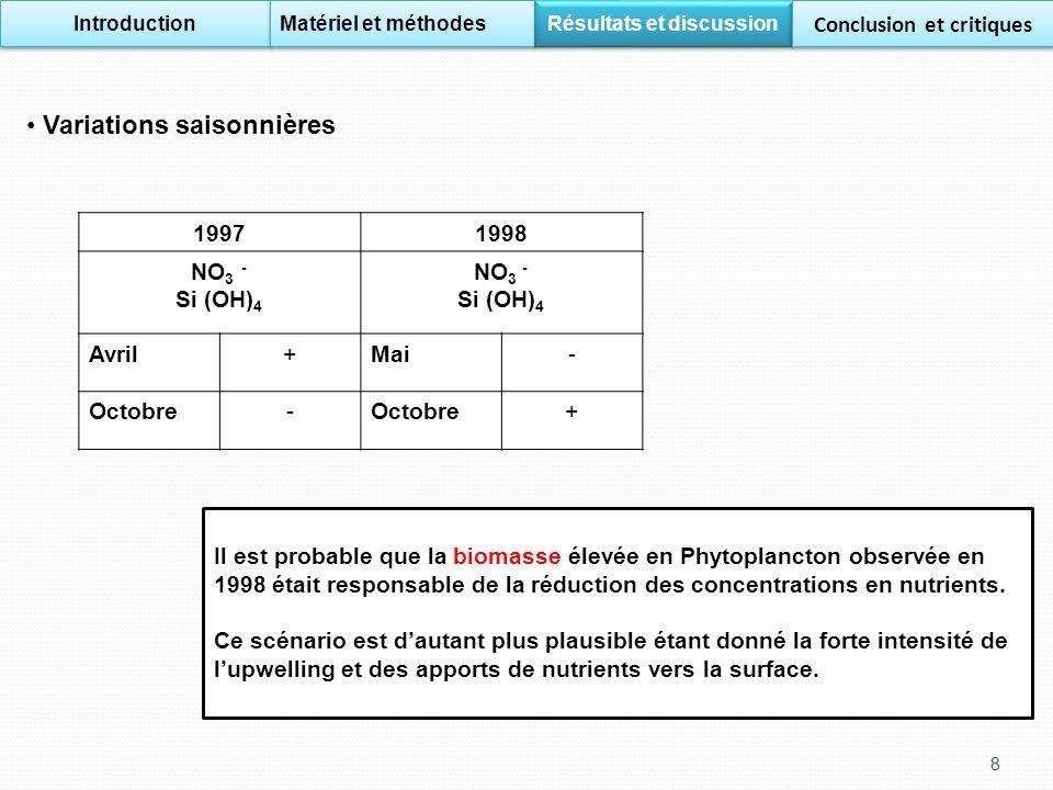 19971998 NO 3 - Si (OH) 4 NO 3 - Si (OH) 4 Avril+Mai- Octobre- + Il est probable que la biomasse élevée en Phytoplancton observée en 1998 était responsable de la réduction des concentrations en nutrients.