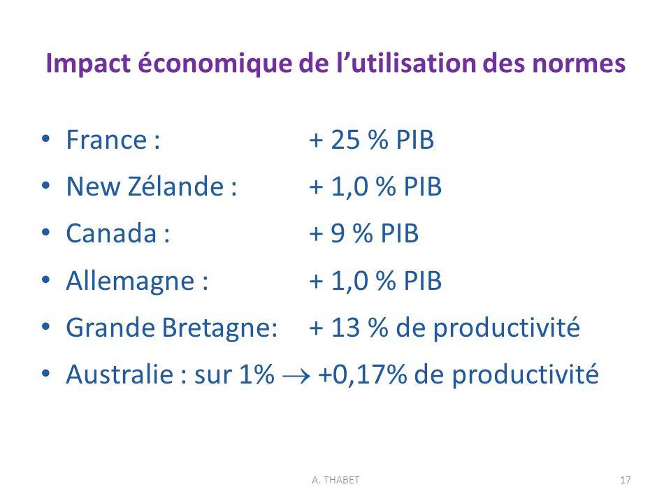 Impact économique de lutilisation des normes France :+ 25 % PIB New Zélande :+ 1,0 % PIB Canada :+ 9 % PIB Allemagne :+ 1,0 % PIB Grande Bretagne:+ 13