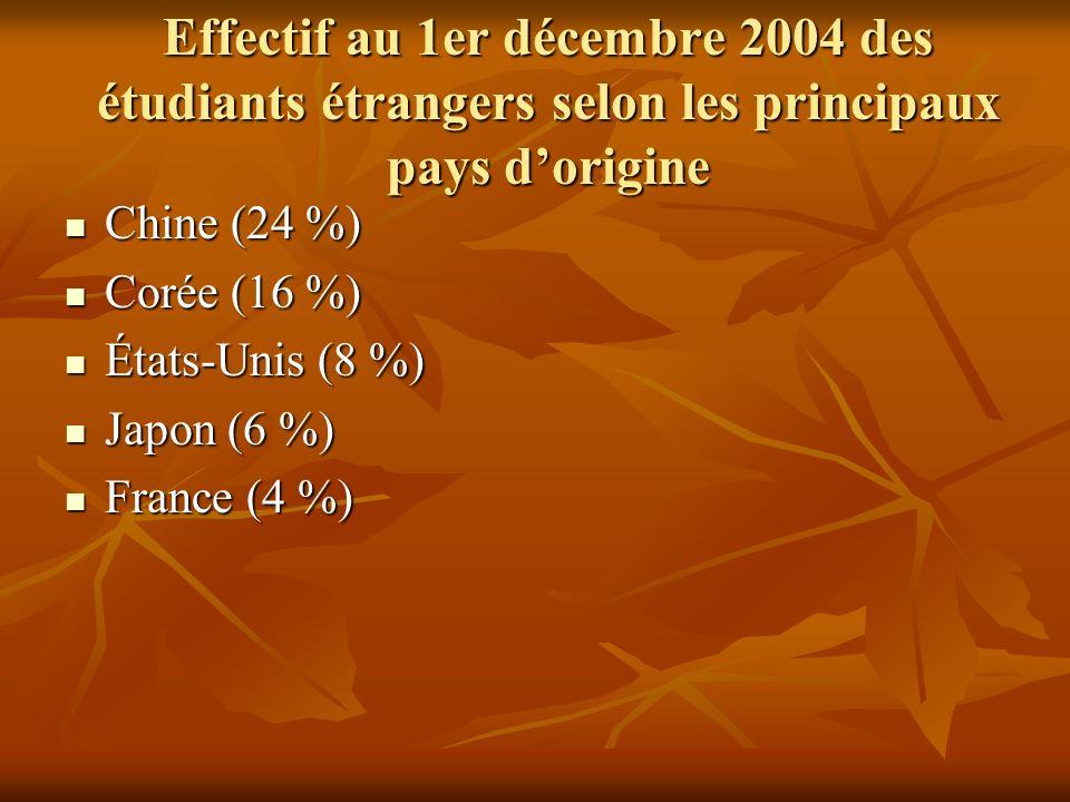 Effectif au 1er décembre 2004 des étudiants étrangers selon les principaux pays dorigine Chine (24 %) Chine (24 %) Corée (16 %) Corée (16 %) États-Unis (8 %) États-Unis (8 %) Japon (6 %) Japon (6 %) France (4 %) France (4 %)