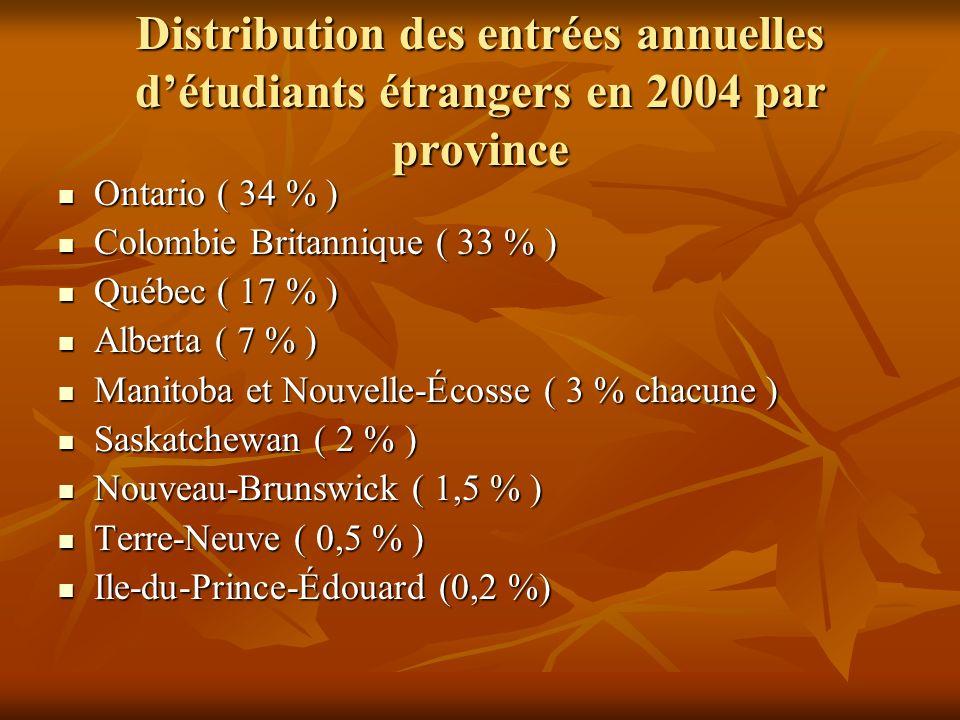 Distribution des entrées annuelles détudiants étrangers en 2004 par province Ontario ( 34 % ) Ontario ( 34 % ) Colombie Britannique ( 33 % ) Colombie Britannique ( 33 % ) Québec ( 17 % ) Québec ( 17 % ) Alberta ( 7 % ) Alberta ( 7 % ) Manitoba et Nouvelle-Écosse ( 3 % chacune ) Manitoba et Nouvelle-Écosse ( 3 % chacune ) Saskatchewan ( 2 % ) Saskatchewan ( 2 % ) Nouveau-Brunswick ( 1,5 % ) Nouveau-Brunswick ( 1,5 % ) Terre-Neuve ( 0,5 % ) Terre-Neuve ( 0,5 % ) Ile-du-Prince-Édouard (0,2 %) Ile-du-Prince-Édouard (0,2 %)