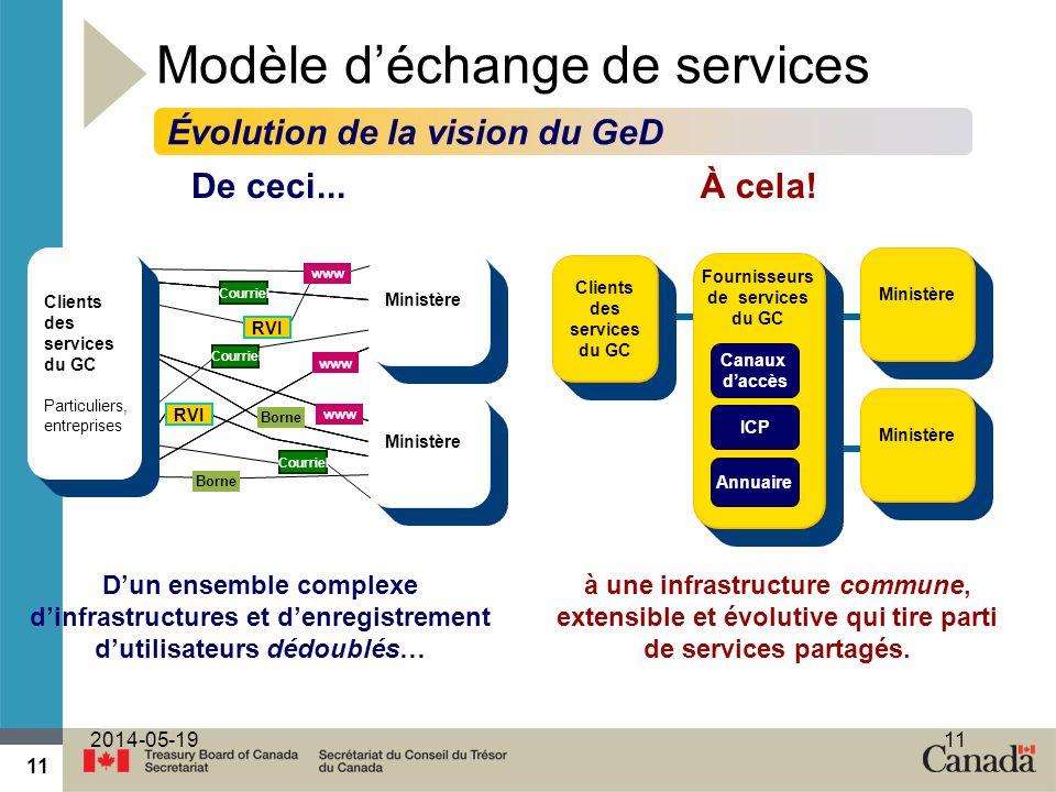 11 2014-05-1911 Modèle déchange de services De ceci...