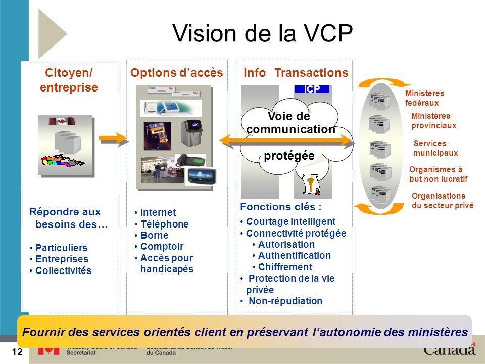 12 2014-05-1912 ICP Vision de la VCP Citoyen/ entreprise TransactionsOptions daccès Fonctions clés : Courtage intelligent Connectivité protégée Autori