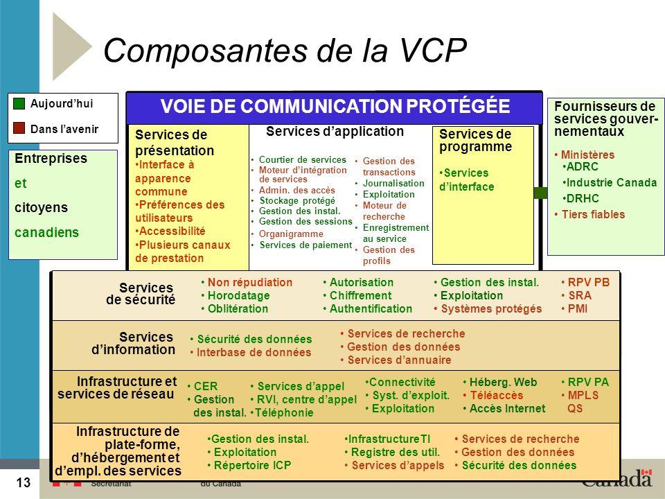 13 2014-05-1913 VOIE DE COMMUNICATION PROTÉGÉE Aujourdhui Dans lavenir Composantes de la VCP Entreprises et citoyens canadiens Services de programme S