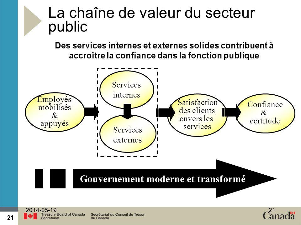 21 2014-05-1921 La chaîne de valeur du secteur public Des services internes et externes solides contribuent à accroître la confiance dans la fonction