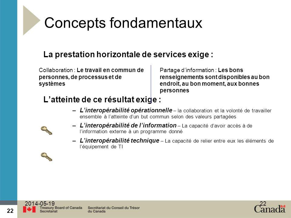 22 2014-05-1922 Concepts fondamentaux La prestation horizontale de services exige : Latteinte de ce résultat exige : –Linteropérabilité opérationnelle
