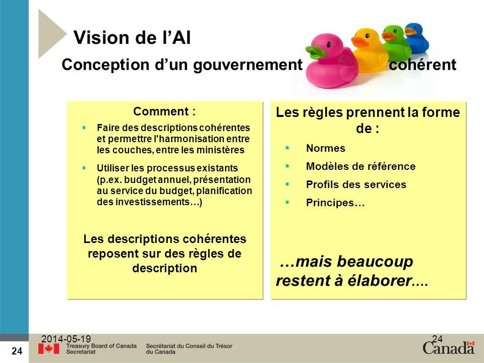 24 2014-05-1924 Vision de lAI Comment : Faire des descriptions cohérentes et permettre l harmonisation entre les couches, entre les ministères Utiliser les processus existants (p.ex.