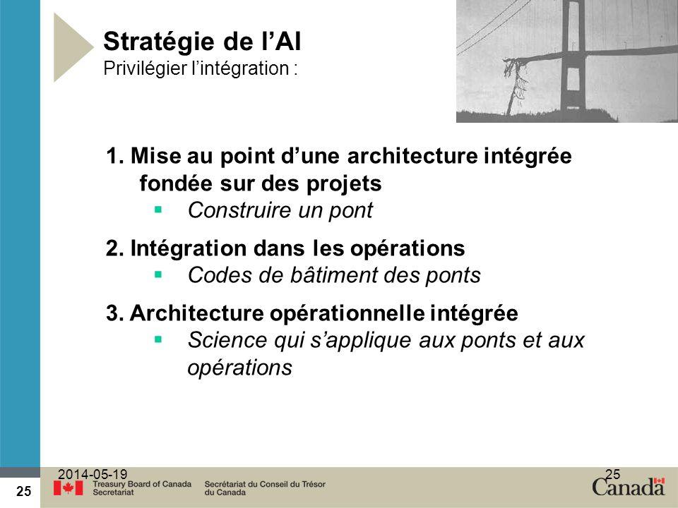 25 2014-05-1925 Stratégie de lAI Privilégier lintégration : 1. Mise au point dune architecture intégrée fondée sur des projets Construire un pont 2. I
