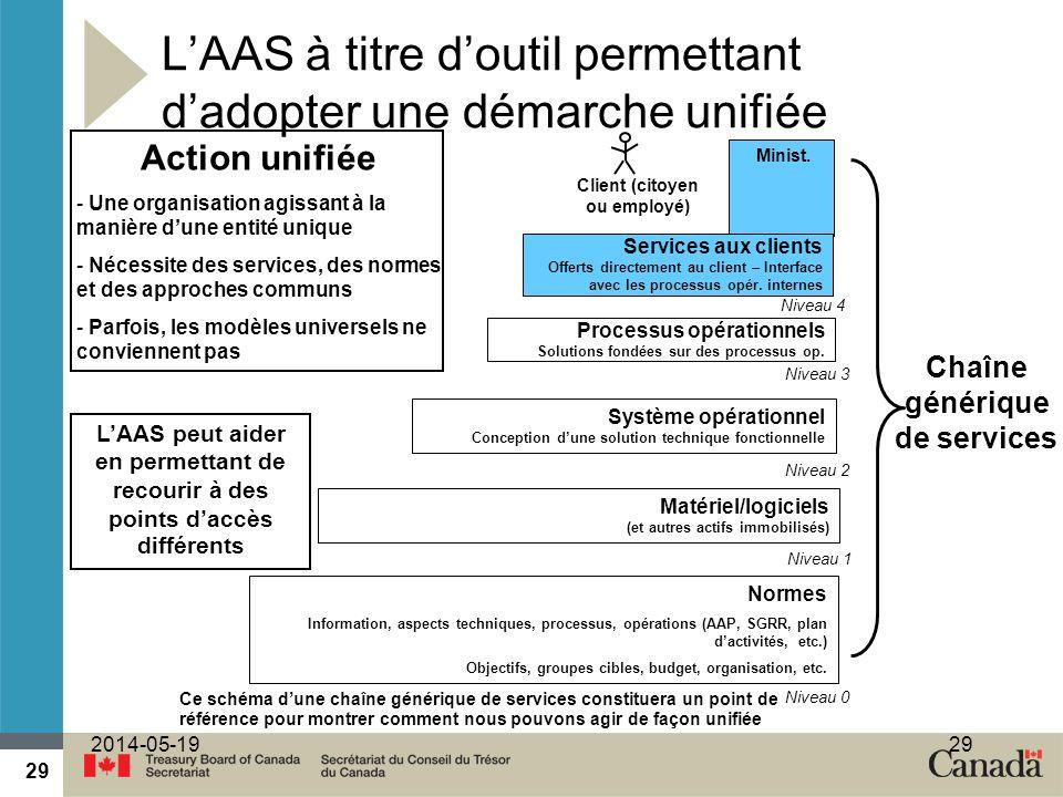 29 2014-05-1929 Action unifiée - Une organisation agissant à la manière dune entité unique - Nécessite des services, des normes et des approches commu