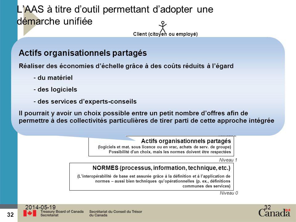 32 2014-05-1932 Actifs organisationnels partagés (logiciels et mat. sous licence ou en vrac, achats de serv. de groupe) Possibilité d'un choix, mais l