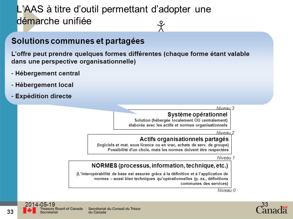 33 2014-05-1933 Actifs organisationnels partagés (logiciels et mat.