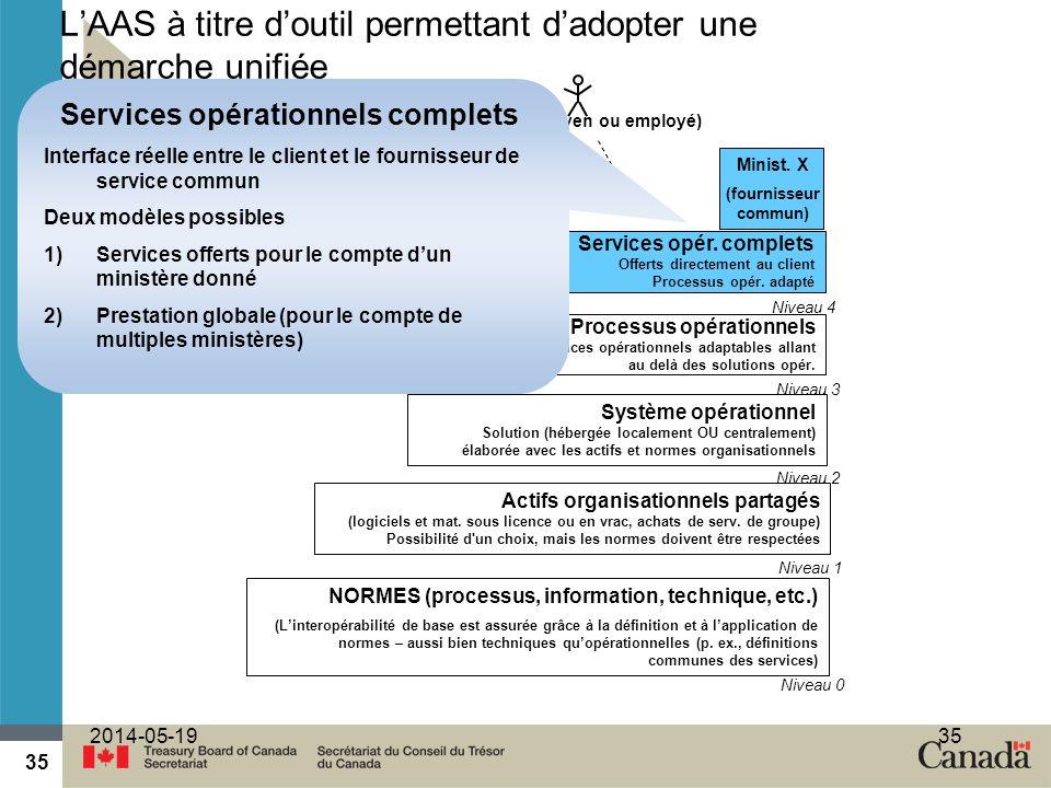 35 2014-05-1935 Actifs organisationnels partagés (logiciels et mat. sous licence ou en vrac, achats de serv. de groupe) Possibilité d'un choix, mais l