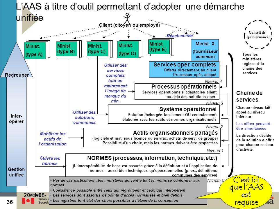 36 2014-05-1936 Actifs organisationnels partagés (logiciels et mat. sous licence ou en vrac, achats de serv. de groupe) Possibilité d'un choix, mais l