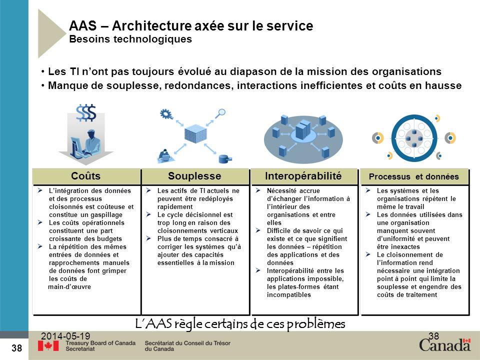 38 2014-05-1938 AAS – Architecture axée sur le service Besoins technologiques Nécessité accrue déchanger linformation à lintérieur des organisations e