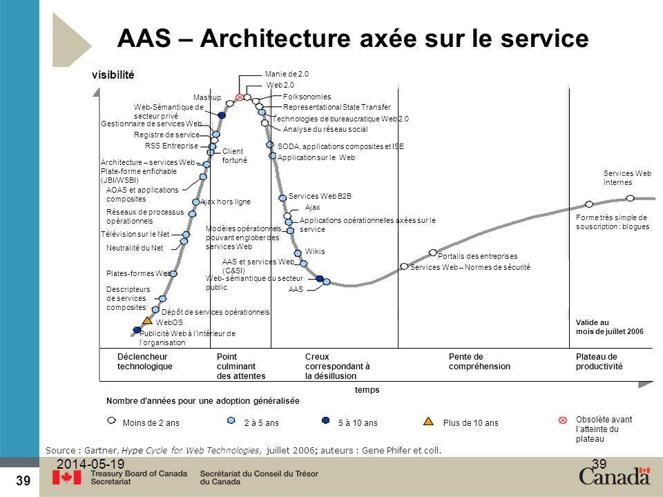 39 2014-05-1939 AAS – Architecture axée sur le service Source : Gartner, Hype Cycle for Web Technologies, juillet 2006; auteurs : Gene Phifer et coll.