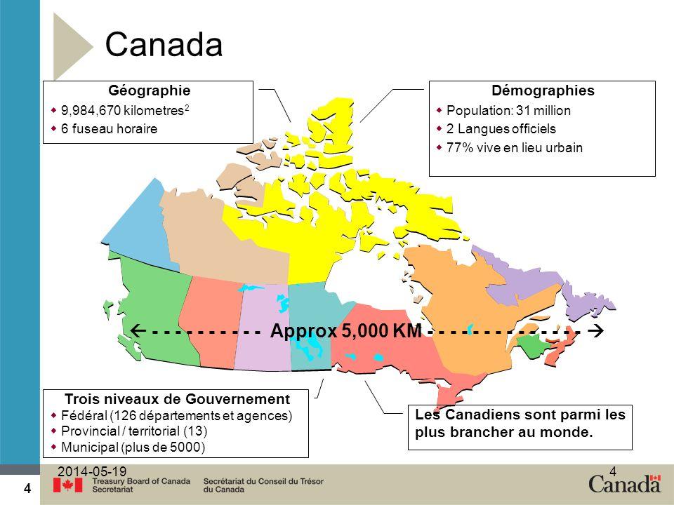 4 2014-05-194 Canada Démographies Population: 31 million 2 Langues officiels 77% vive en lieu urbain Géographie 9,984,670 kilometres 2 6 fuseau horaire Trois niveaux de Gouvernement Fédéral (126 départements et agences) Provincial / territorial (13) Municipal (plus de 5000) Les Canadiens sont parmi les plus brancher au monde.
