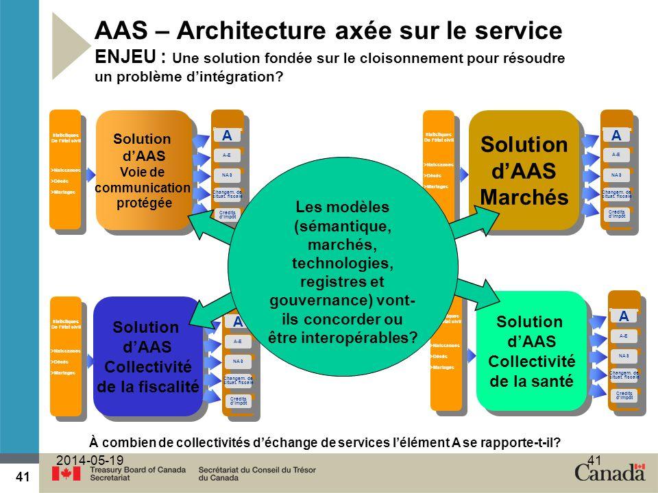 41 2014-05-1941 AAS – Architecture axée sur le service ENJEU : Une solution fondée sur le cloisonnement pour résoudre un problème dintégration.