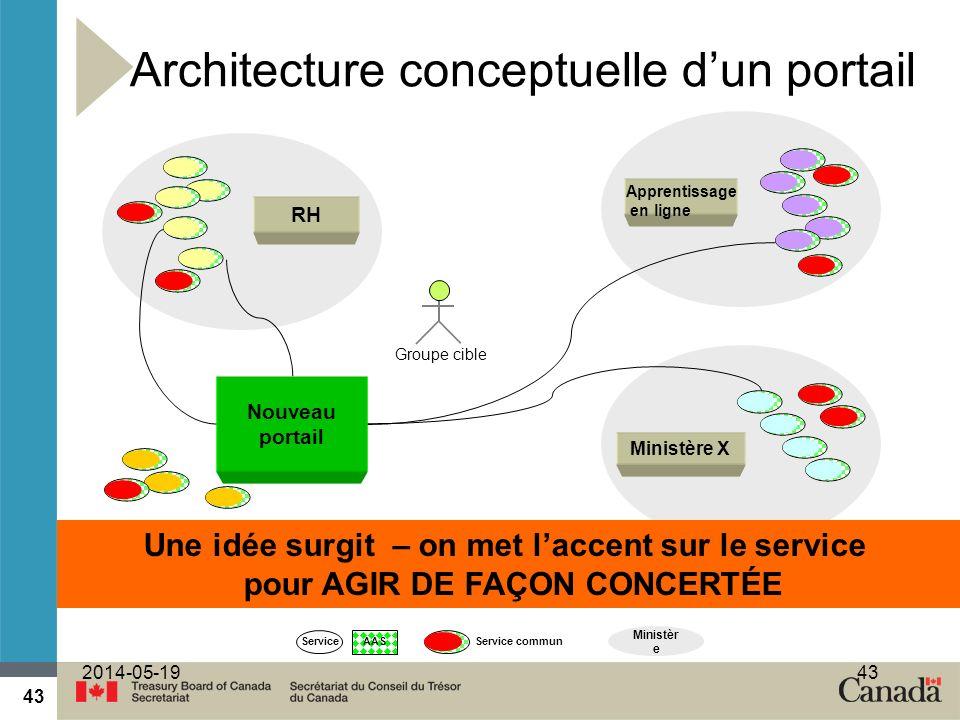 43 2014-05-1943 Architecture conceptuelle dun portail AAS Service RHRH Ministère X Service commun Une idée surgit – on met laccent sur le service pour