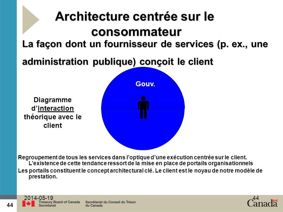 44 2014-05-1944 Architecture centrée sur le consommateur 50 % Gouv. La façon dont un fournisseur de services (p. ex., une administration publique) con