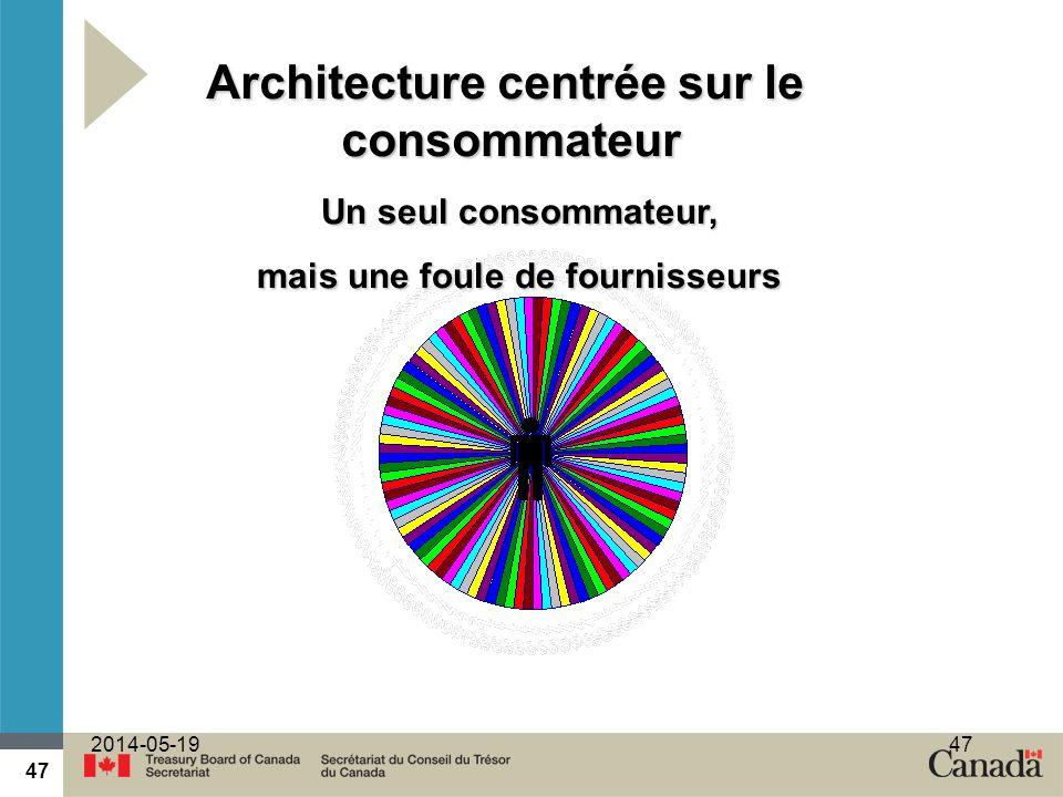 47 2014-05-1947 Un seul consommateur, mais une foule de fournisseurs Architecture centrée sur le consommateur
