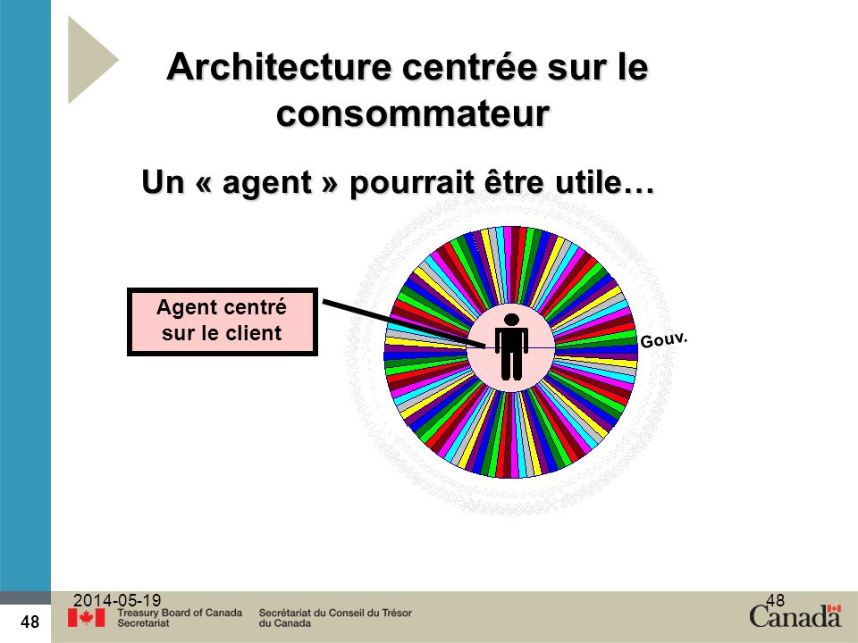 48 2014-05-1948 Agent centré sur le client Gouv. Un « agent » pourrait être utile… Architecture centrée sur le consommateur
