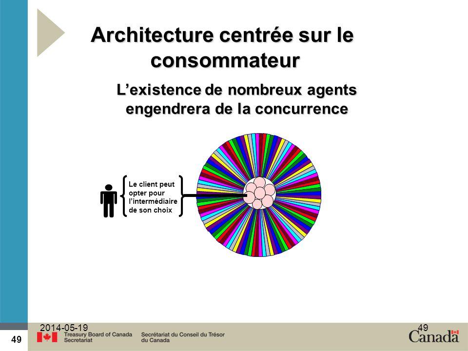 49 2014-05-1949 Le client peut opter pour lintermédiaire de son choix Lexistence de nombreux agents engendrera de la concurrence Architecture centrée sur le consommateur