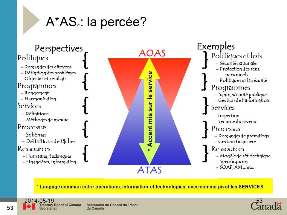 53 2014-05-1953 A*AS © : la percée? * Langage commun entre opérations, information et technologies, avec comme pivot les SERVICES Perspectives Politiq